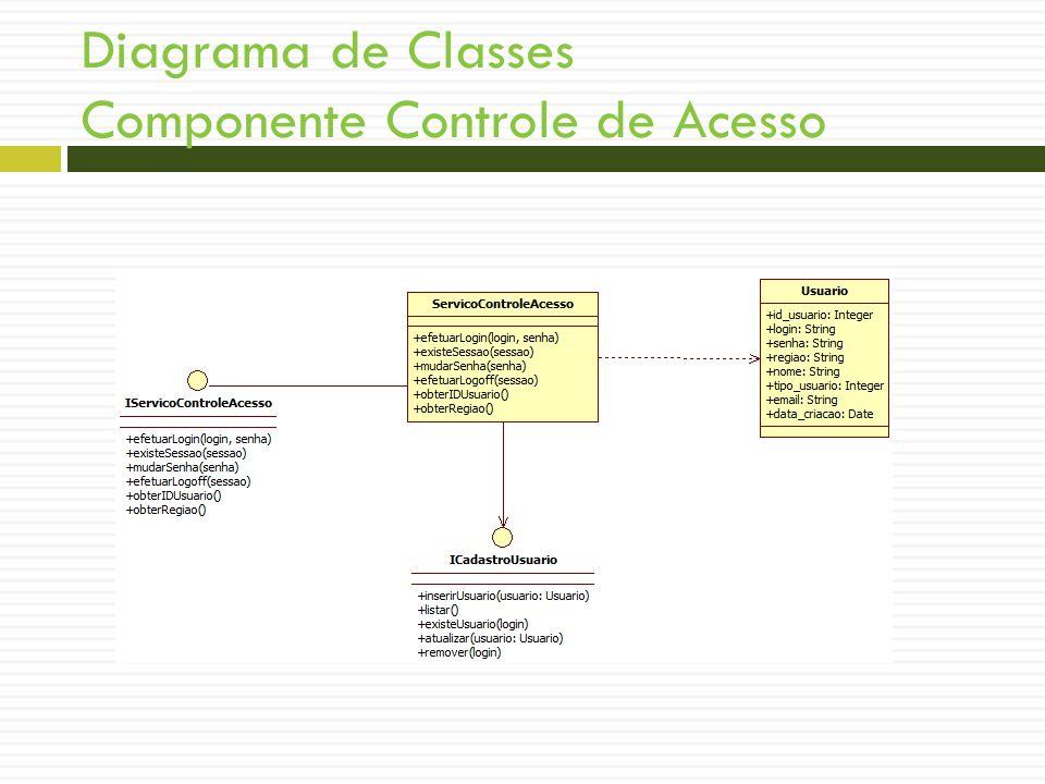 Diagrama de Classes Componente Controle de Acesso