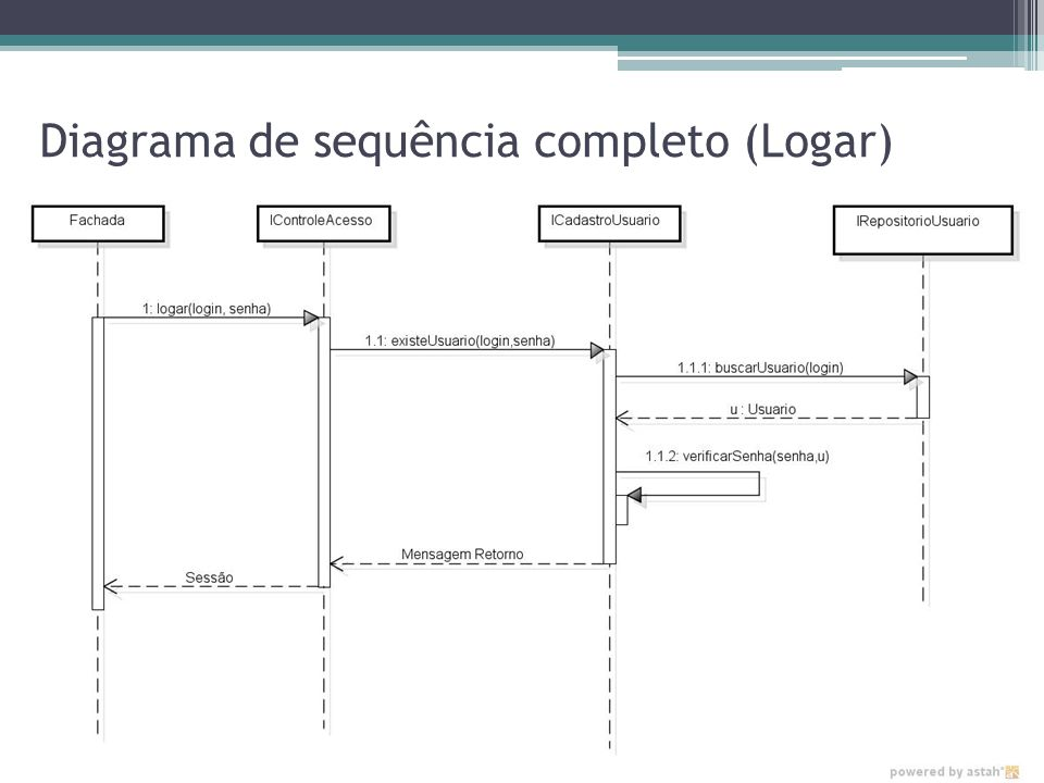 Diagrama de sequência completo (Logar)