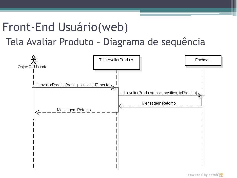 Front-End Usuário(web) Tela Avaliar Produto – Diagrama de sequência
