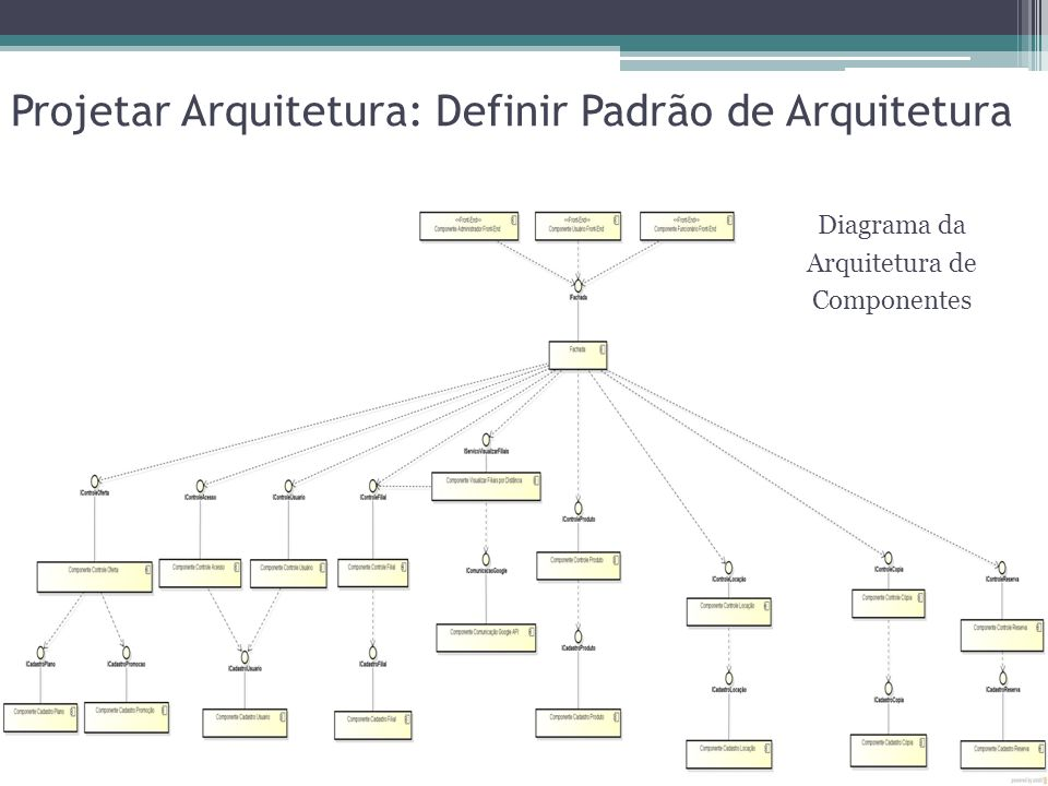 Projetar Arquitetura: Definir Padrão de Arquitetura