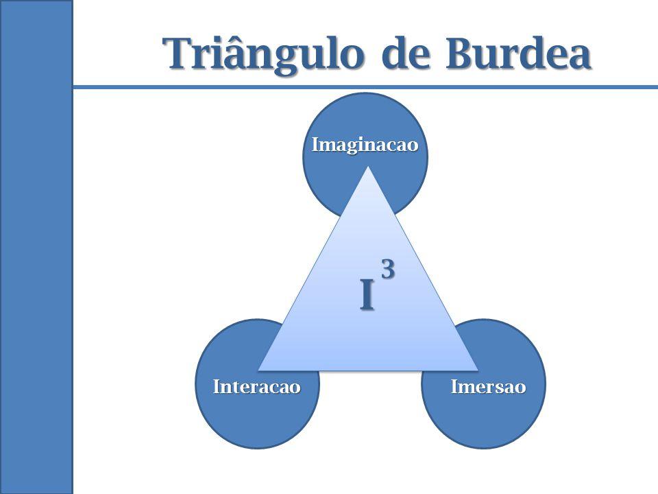 Triângulo de Burdea Imaginacao 3 I Interacao Imersao