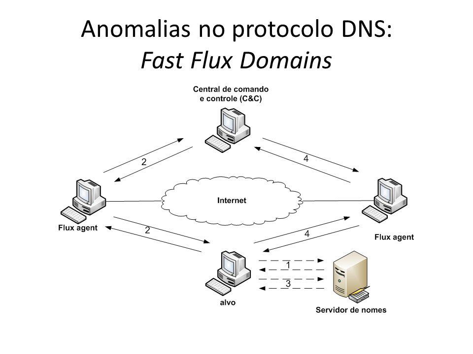Anomalias no protocolo DNS: Fast Flux Domains