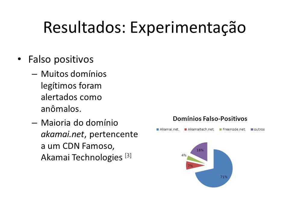 Resultados: Experimentação