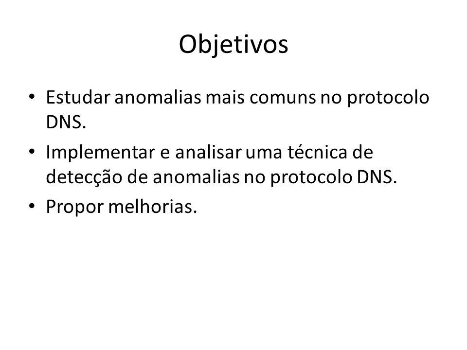 Objetivos Estudar anomalias mais comuns no protocolo DNS.