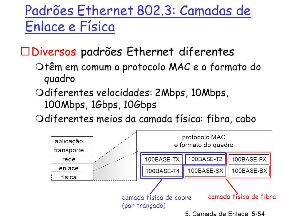 Padrões Ethernet 802.3: Camadas de Enlace e Física