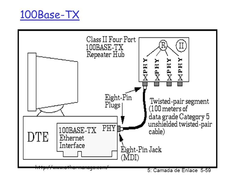 100Base-TX http://www.ethermanage.com/