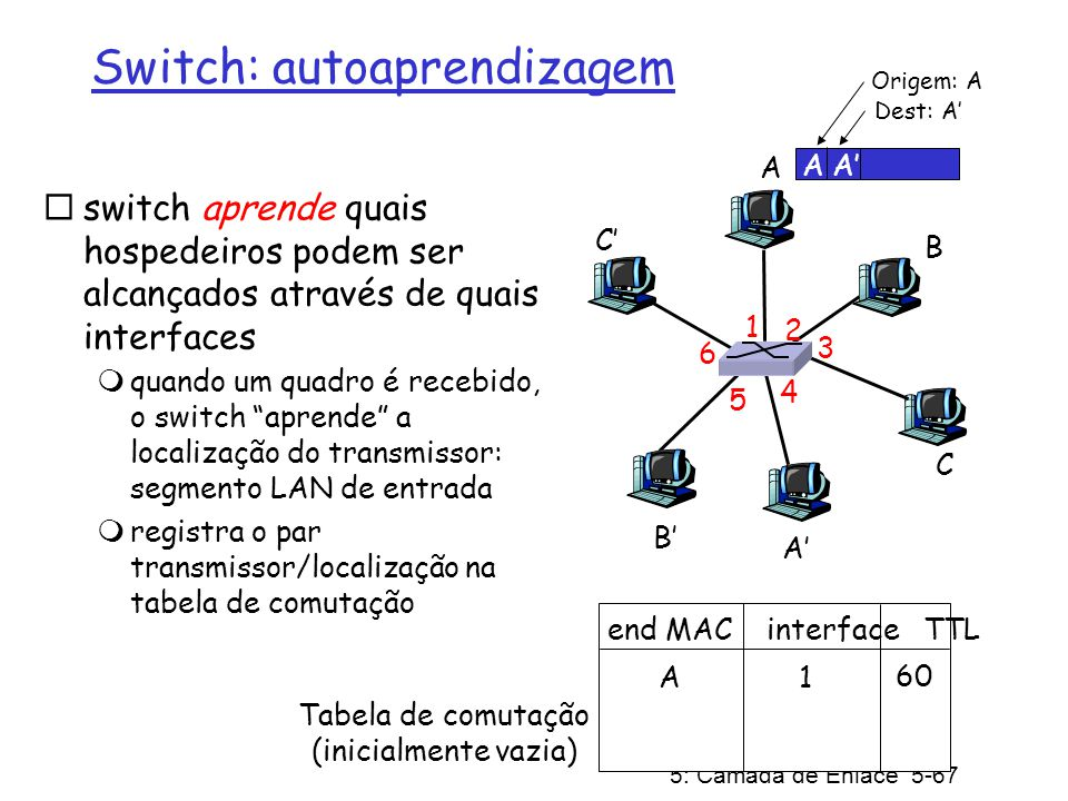 Switch: autoaprendizagem