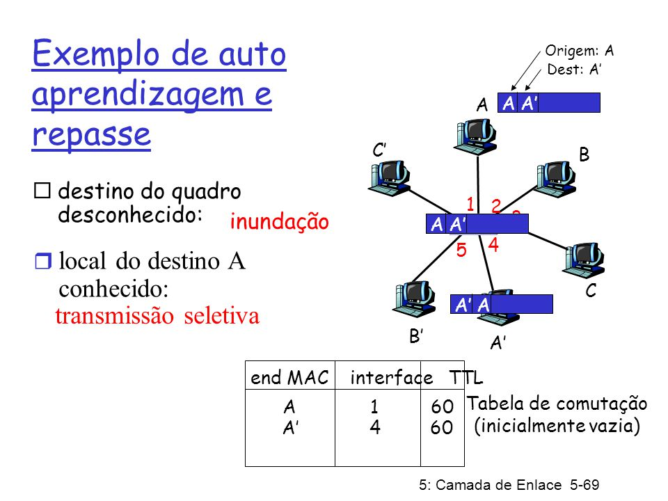 Exemplo de auto aprendizagem e repasse