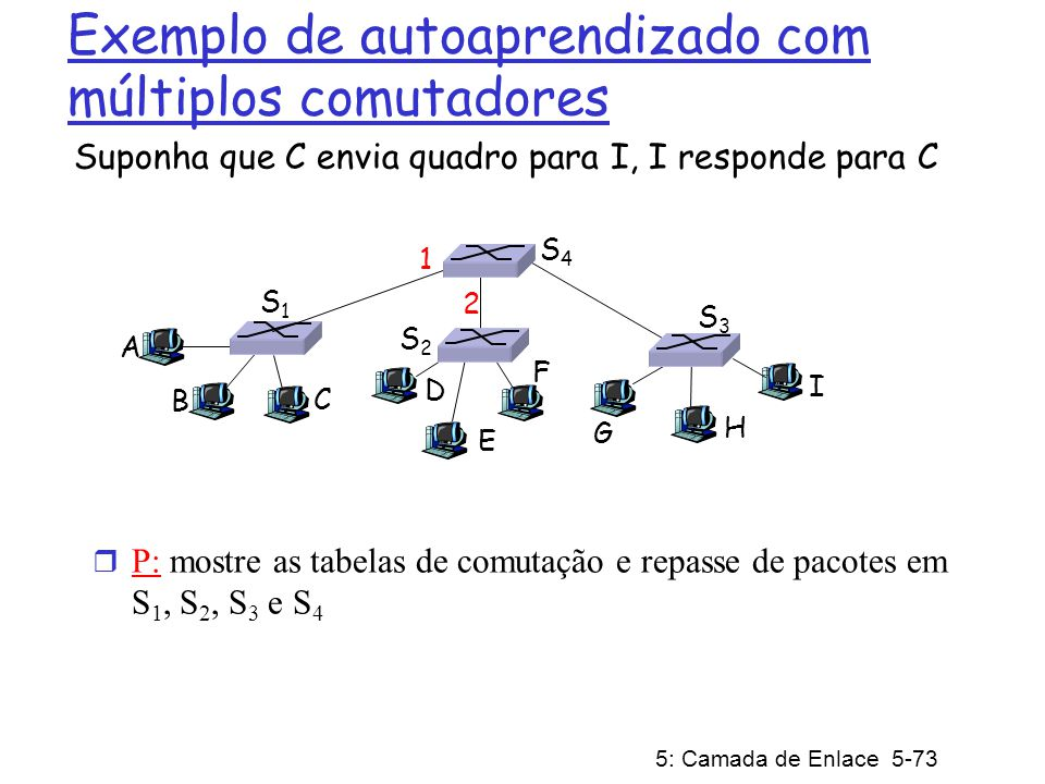 Exemplo de autoaprendizado com múltiplos comutadores
