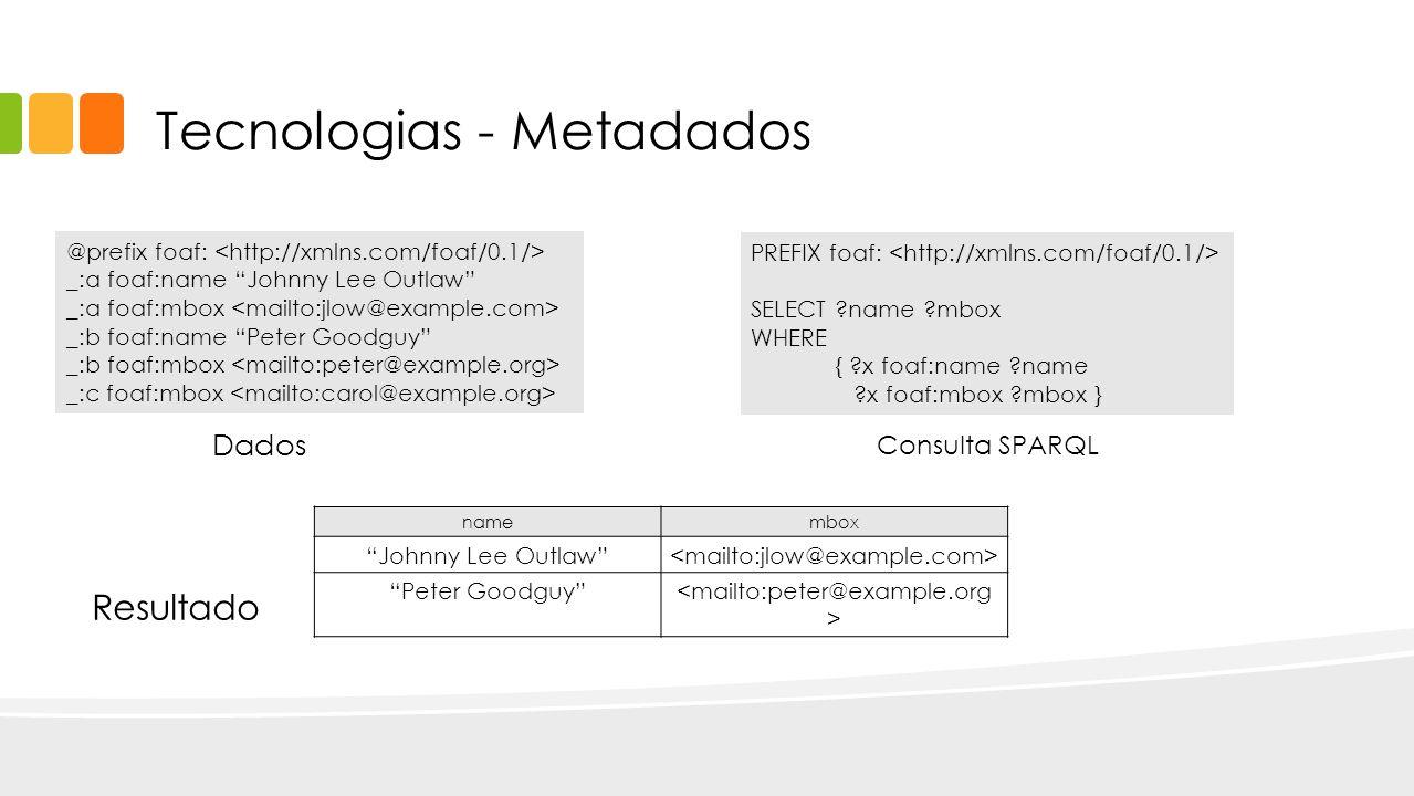 Tecnologias - Metadados