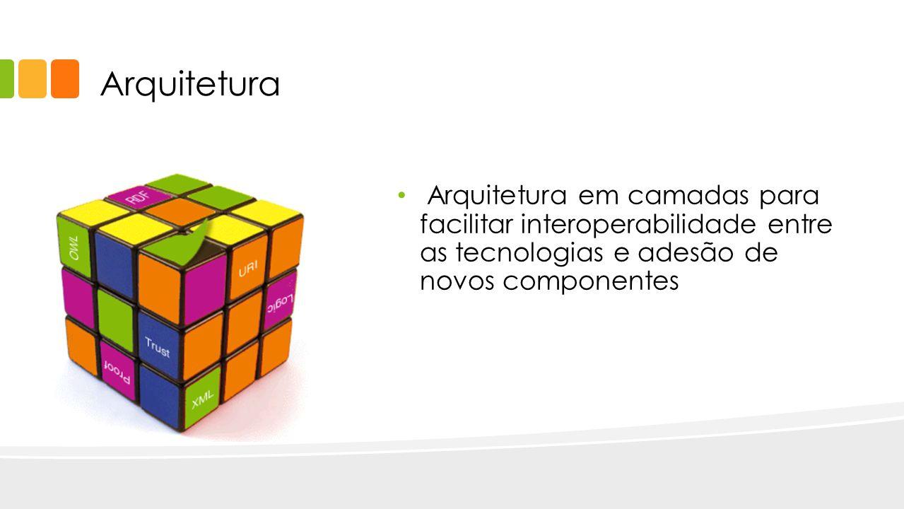 Arquitetura Arquitetura em camadas para facilitar interoperabilidade entre as tecnologias e adesão de novos componentes.