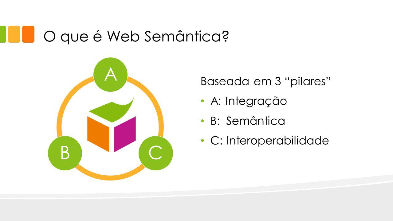 A C B O que é Web Semântica Baseada em 3 pilares A: Integração