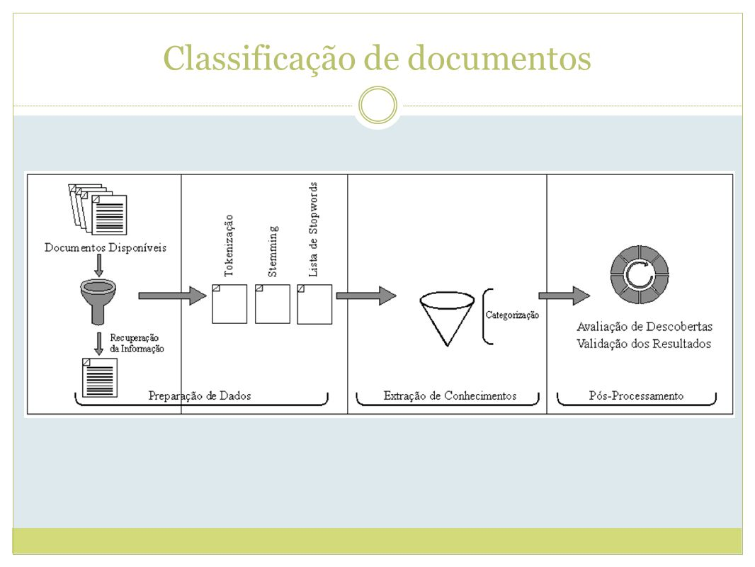 Classificação de documentos
