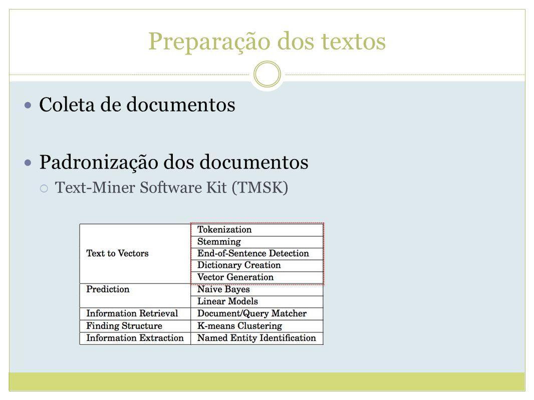 Preparação dos textos Coleta de documentos Padronização dos documentos