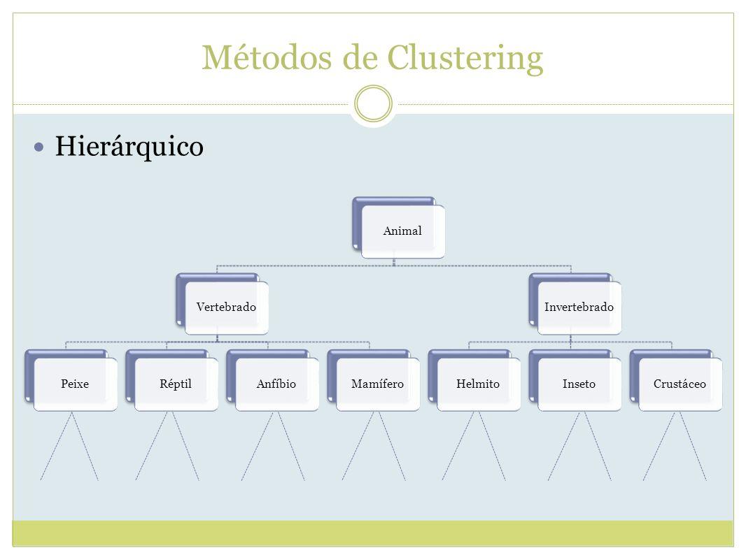 Métodos de Clustering Hierárquico Animal Vertebrado Peixe Réptil