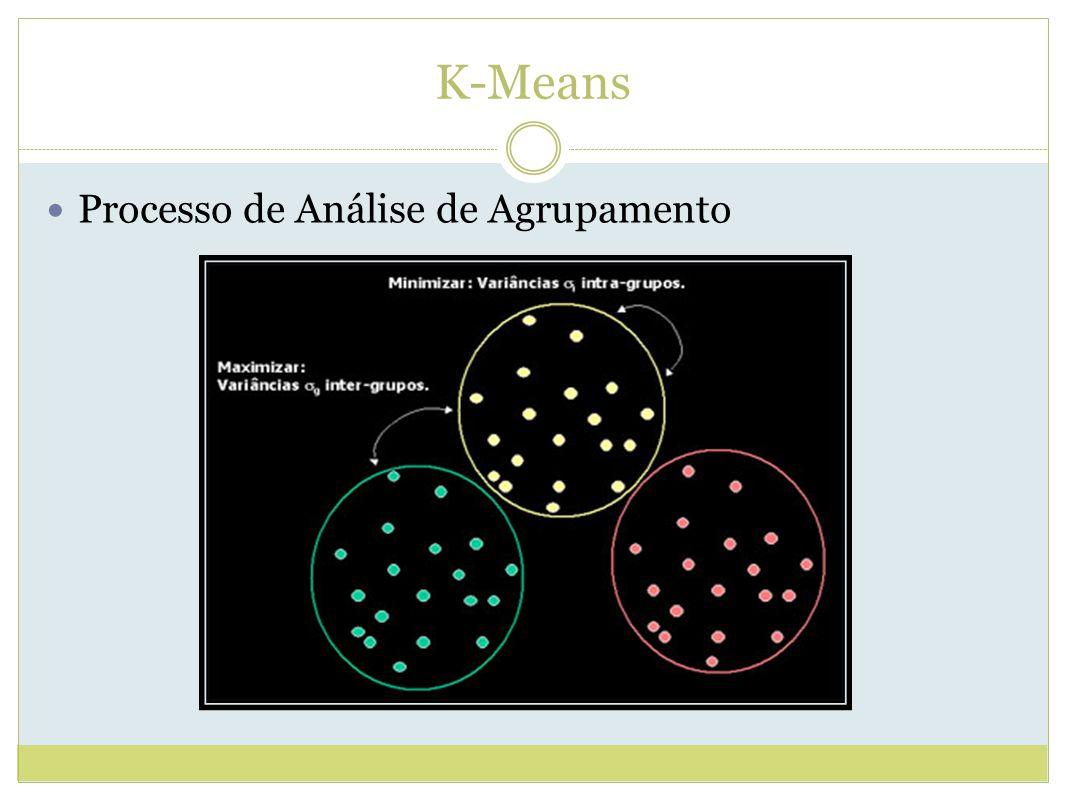 K-Means Processo de Análise de Agrupamento