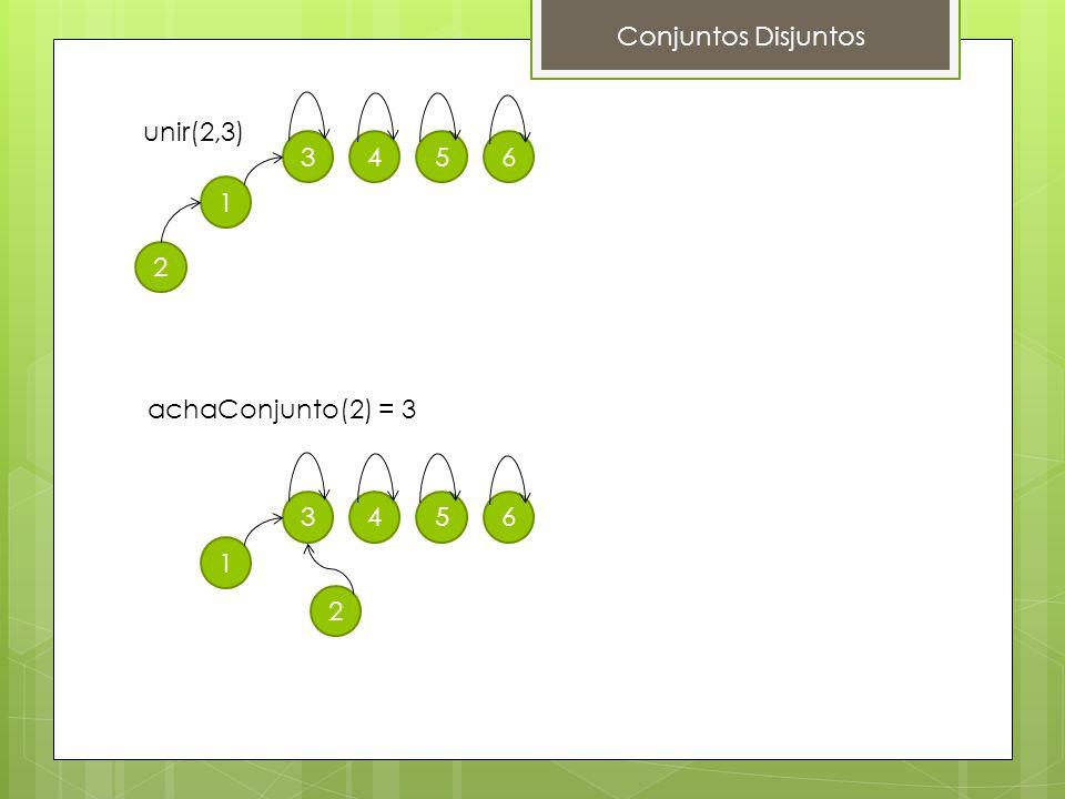 Conjuntos Disjuntos unir(2,3) 3 4 5 6 1 2 achaConjunto(2) = 3 3 4 5 6 1 2