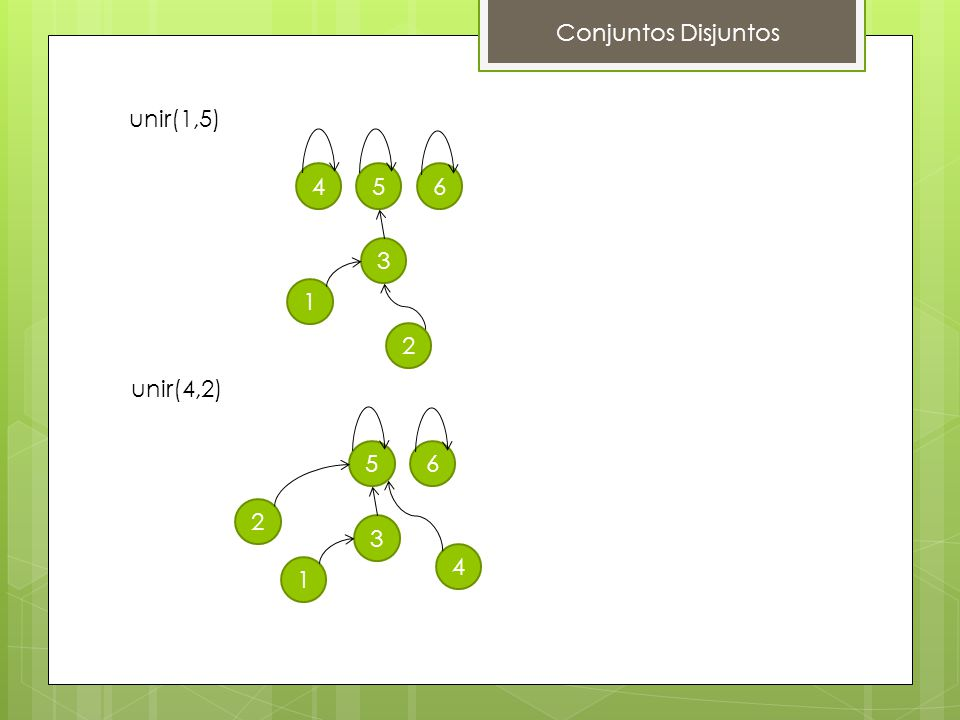Conjuntos Disjuntos unir(1,5) 4 5 6 3 1 2 unir(4,2) 5 6 2 3 4 1