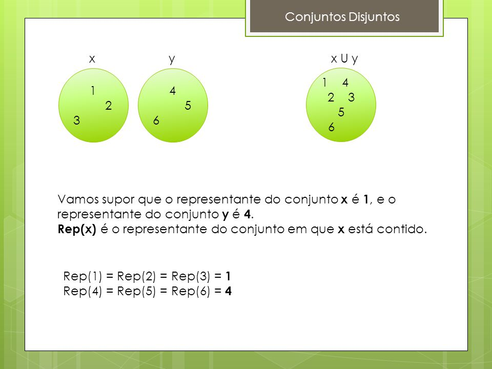 Conjuntos Disjuntos x. y. x U y. 1. 2. 3. 4. 5. 6. 1 4. 2 3 5. 6. Vamos supor que o representante do conjunto x é 1, e o.