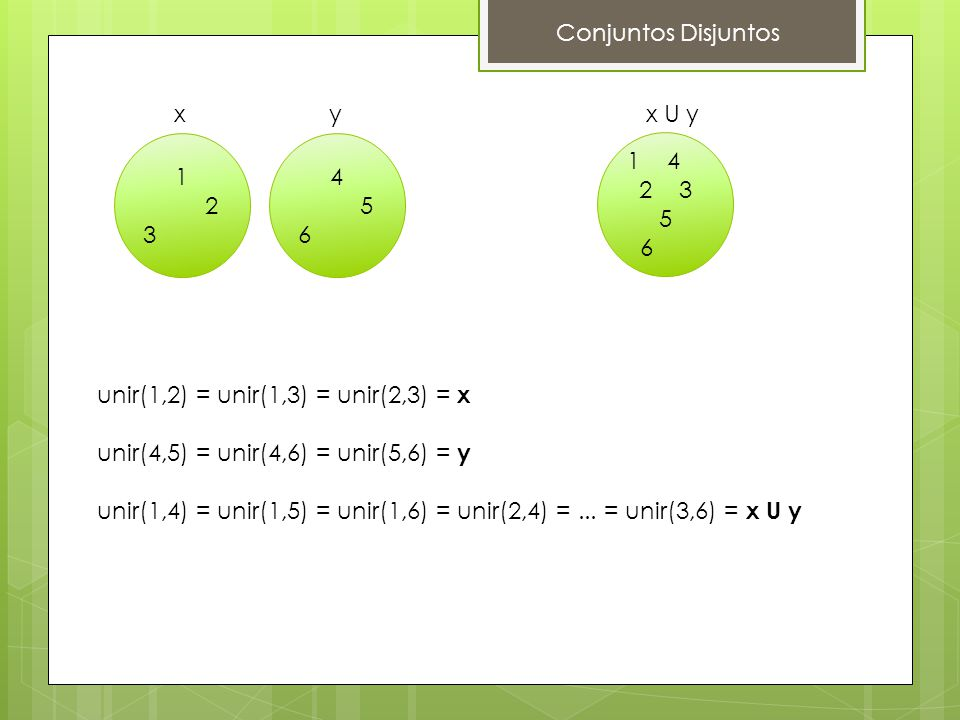 Conjuntos Disjuntos x. y. x U y. 1. 2. 3. 4. 5. 6. 1 4. 2 3 5. 6. unir(1,2) = unir(1,3) = unir(2,3) = x.