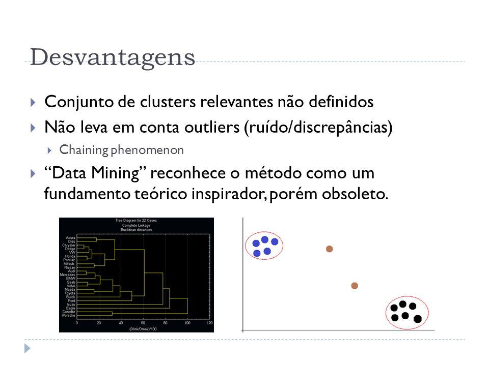 Desvantagens Conjunto de clusters relevantes não definidos