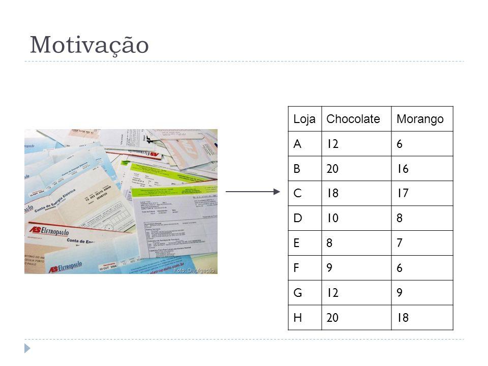 Motivação Loja Chocolate Morango A 12 6 B 20 16 C 18 17 D 10 8 E 7 F 9