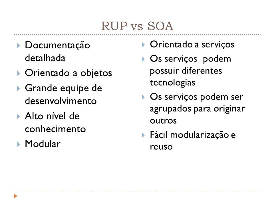 RUP vs SOA Documentação detalhada Orientado a objetos