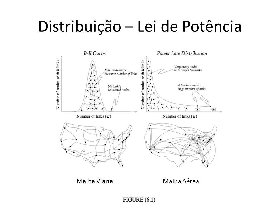 Distribuição – Lei de Potência