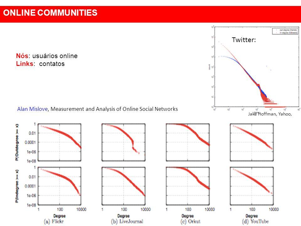 ONLINE COMMUNITIES Twitter: Nós: usuários online Links: contatos
