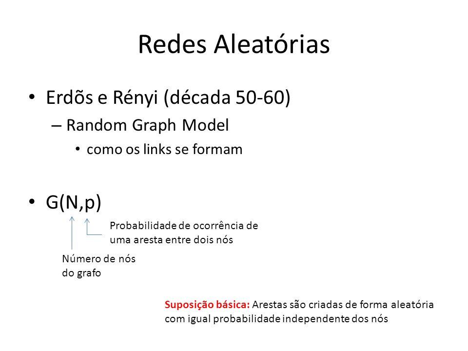 Redes Aleatórias Erdõs e Rényi (década 50-60) G(N,p)
