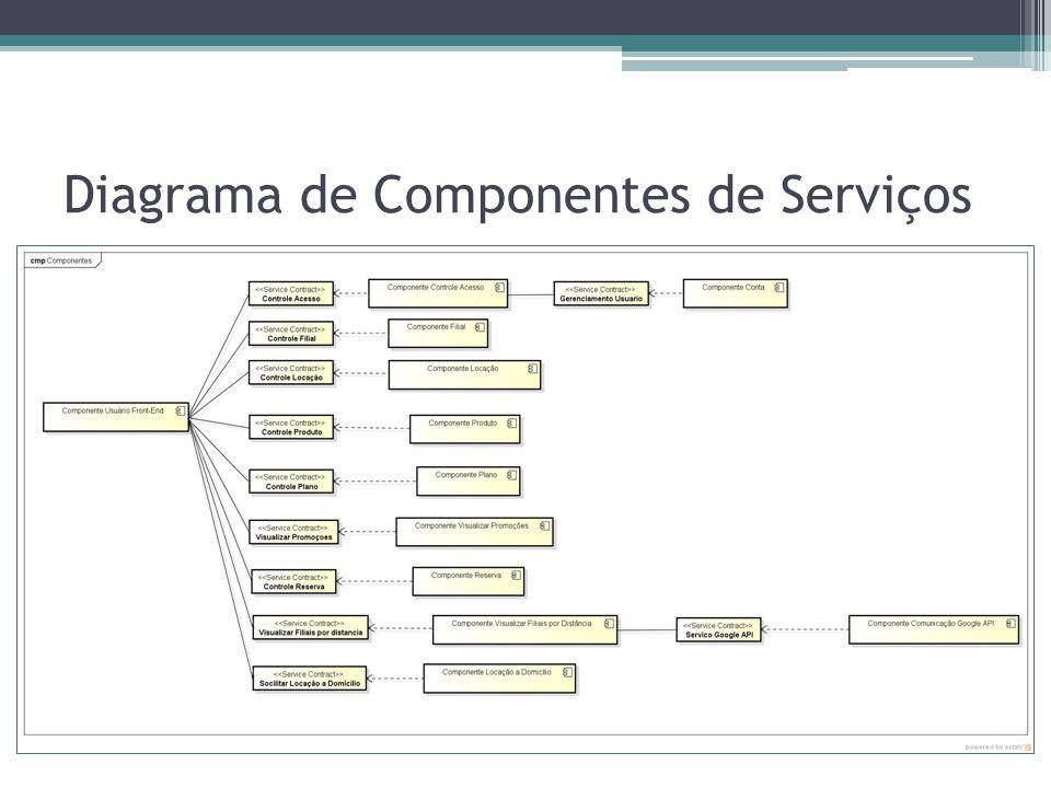 Diagrama de Componentes de Serviços