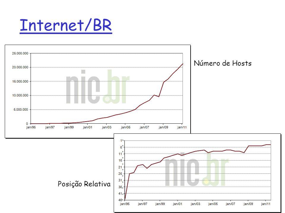 Internet/BR Número de Hosts Posição Relativa 1: Introdução