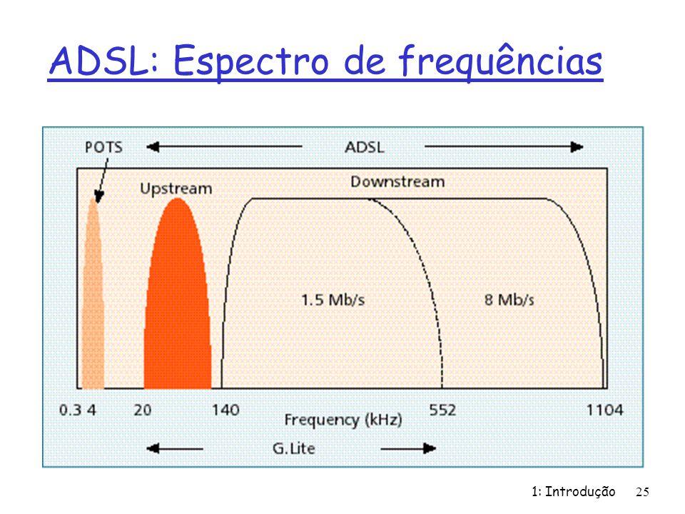 ADSL: Espectro de frequências