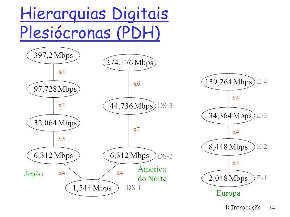 Hierarquias Digitais Plesiócronas (PDH)