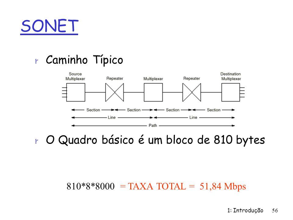 SONET Caminho Típico O Quadro básico é um bloco de 810 bytes