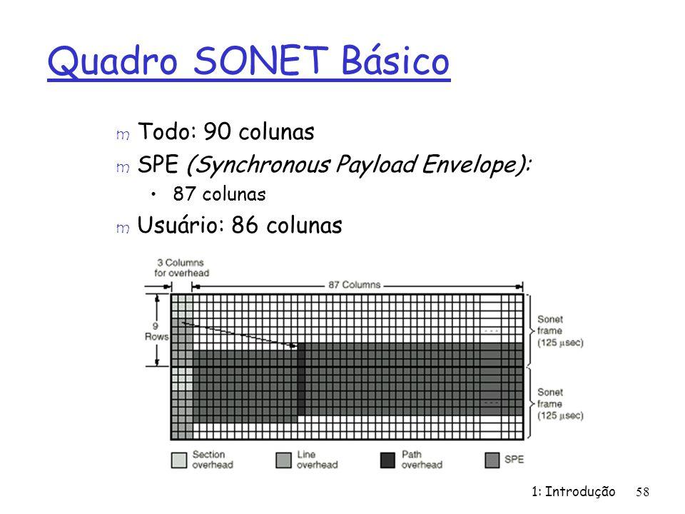 Quadro SONET Básico Todo: 90 colunas
