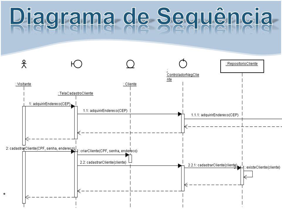 Diagrama de Sequência *