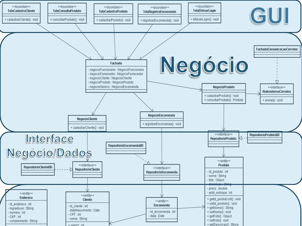 Dados Negócio Interface Negócio/Dados GUI Comunicação *