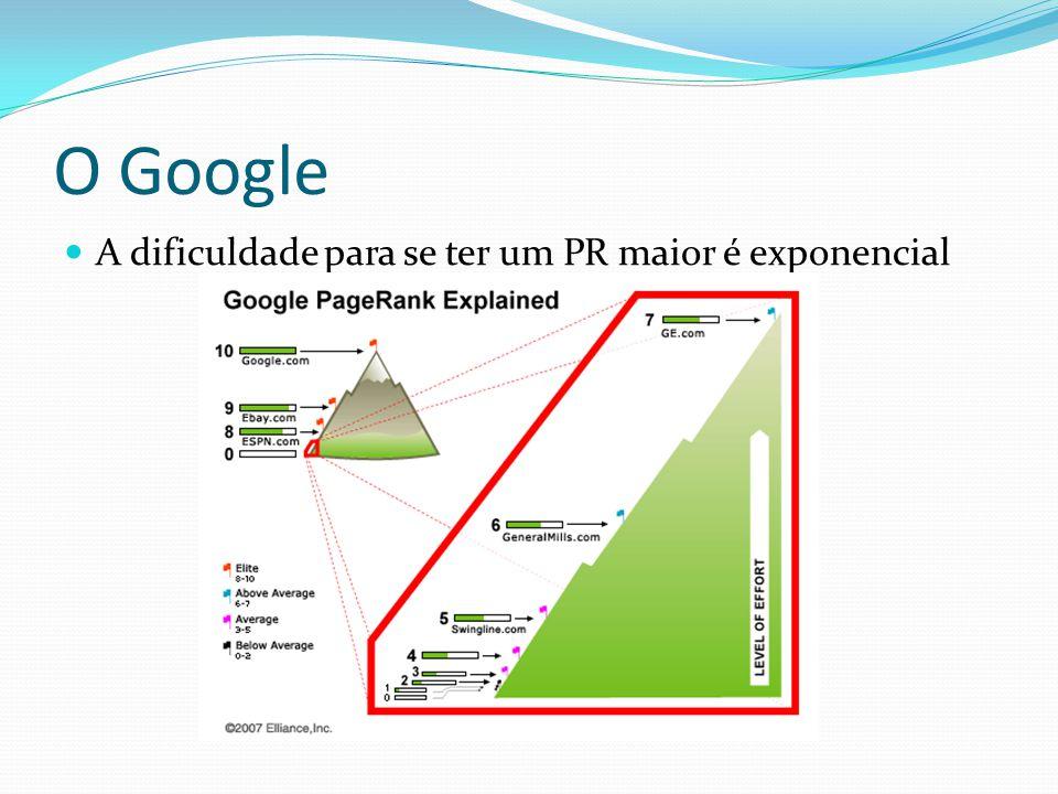 O Google A dificuldade para se ter um PR maior é exponencial