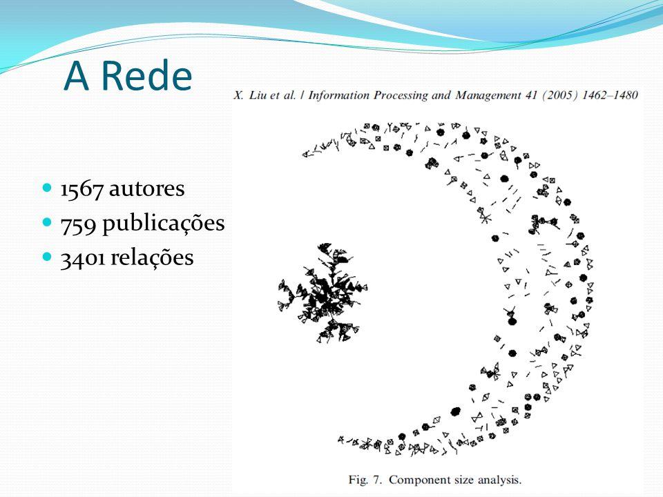 A Rede 1567 autores 759 publicações 3401 relações