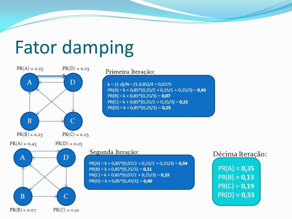 Fator damping A D B C A D Décima Iteração: PR(A) = 0,35 PR(B) = 0,13