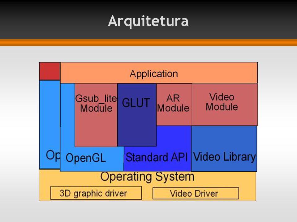Arquitetura A primeira figura sumariza a relação entre aplicação, ARtoolKit e outra bibliotecas.
