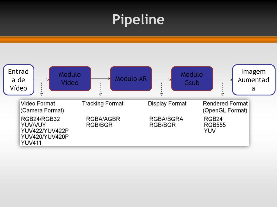 Pipeline Modulo Vídeo Modulo Gsub Modulo AR Entrada de Vídeo
