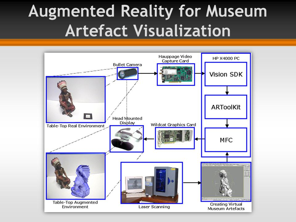 Augmented Reality for Museum Artefact Visualization