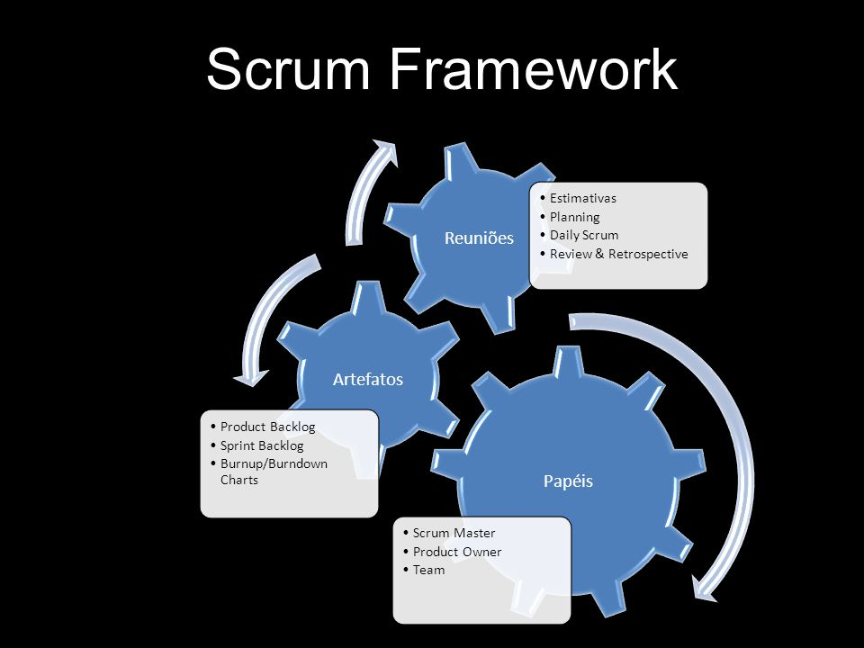 Scrum Framework Papéis Scrum Master Product Owner Team Artefatos