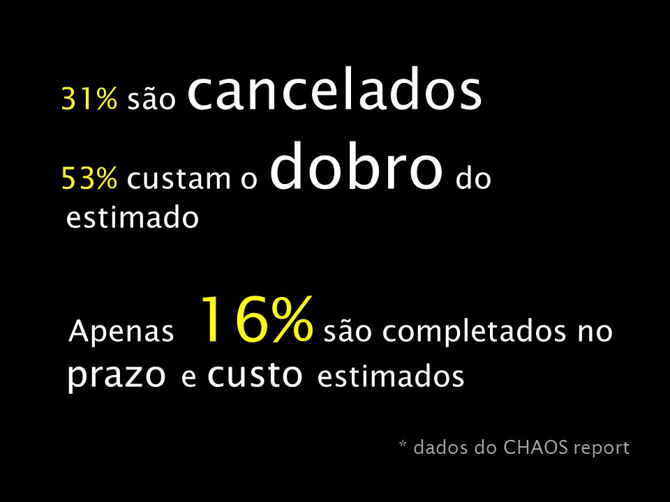 53% custam o dobro do estimado