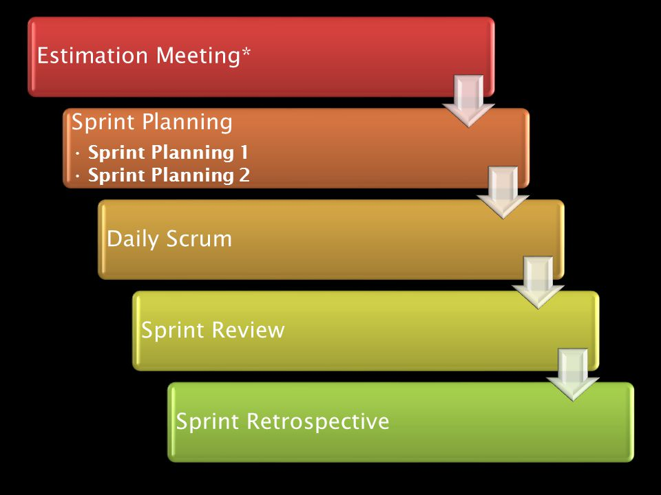 Estimation Meeting* Sprint Planning Daily Scrum Sprint Review