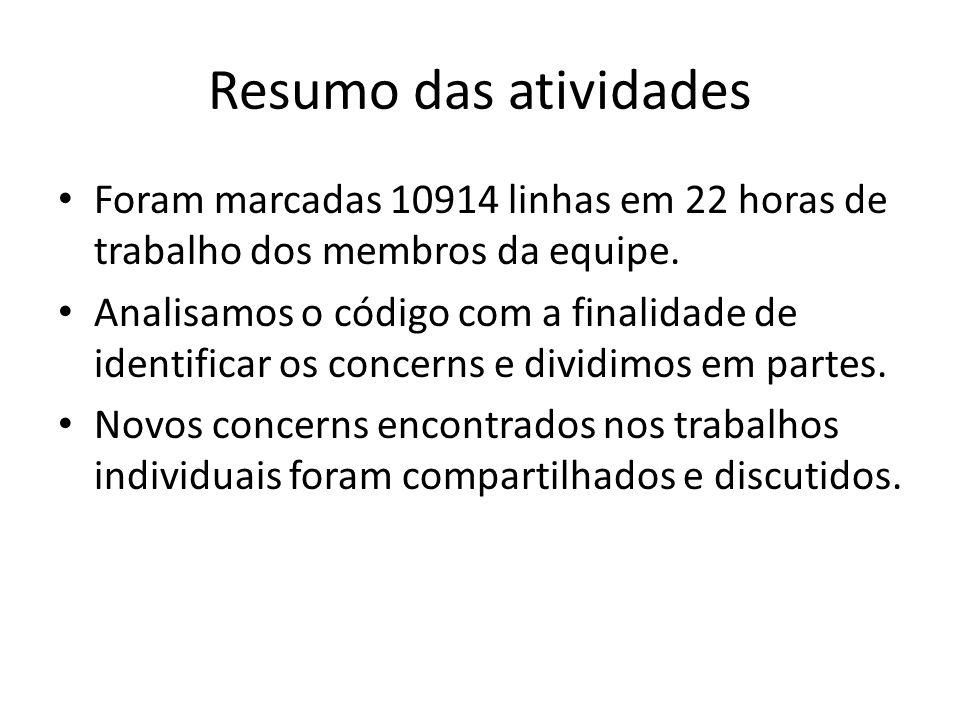 Resumo das atividades Foram marcadas 10914 linhas em 22 horas de trabalho dos membros da equipe.