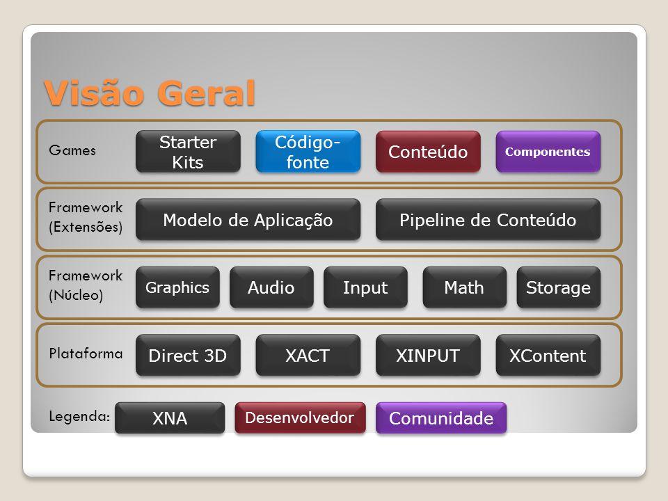 Visão Geral Starter Kits Conteúdo Código-fonte Games