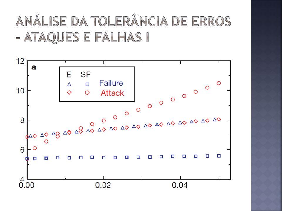 Análise da tolerância de erros – Ataques e falhas I